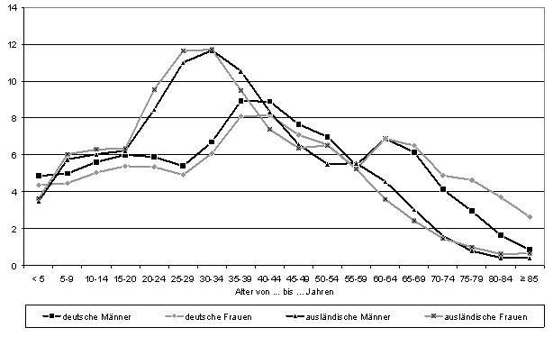 Deutsche und Nichtdeutsche nach Altersgruppen