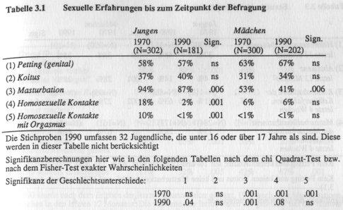 Schmidt (Hrsg.), Jugendsexualität, S. 35.